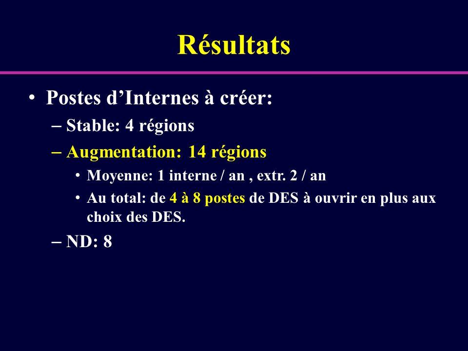 Résultats Postes d'Internes à créer: Stable: 4 régions