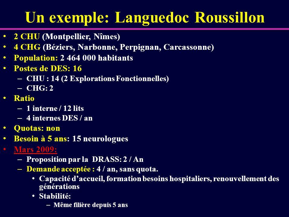 Un exemple: Languedoc Roussillon