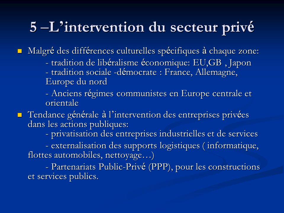5 –L'intervention du secteur privé