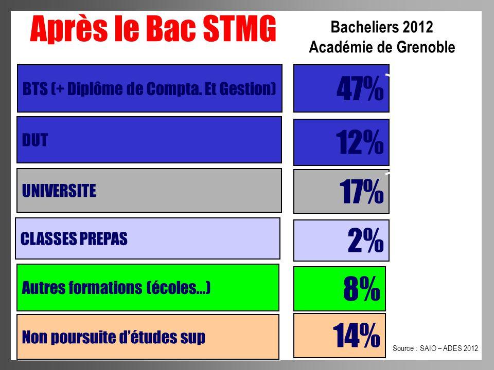 Après le Bac STMG 47% 12% 17% 2% 8% 14% Bacheliers 2012
