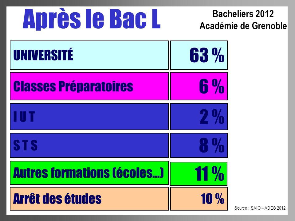Après le Bac L 63 % 6 % 2 % 8 % 11 % UNIVERSITÉ Classes Préparatoires