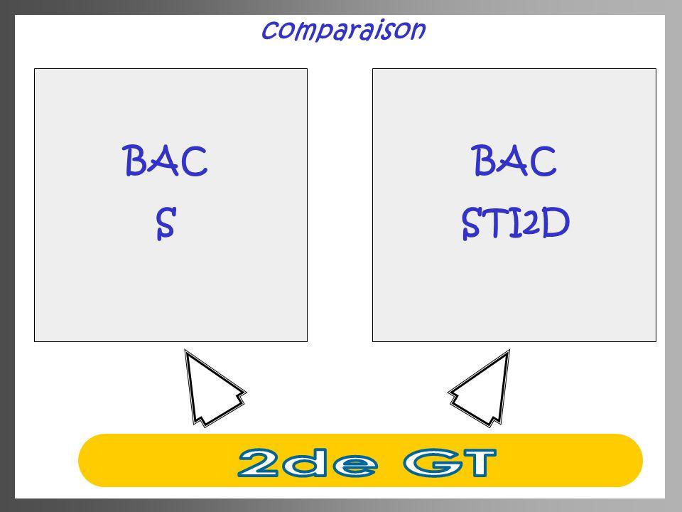 comparaison BAC S BAC STI2D 2de GT