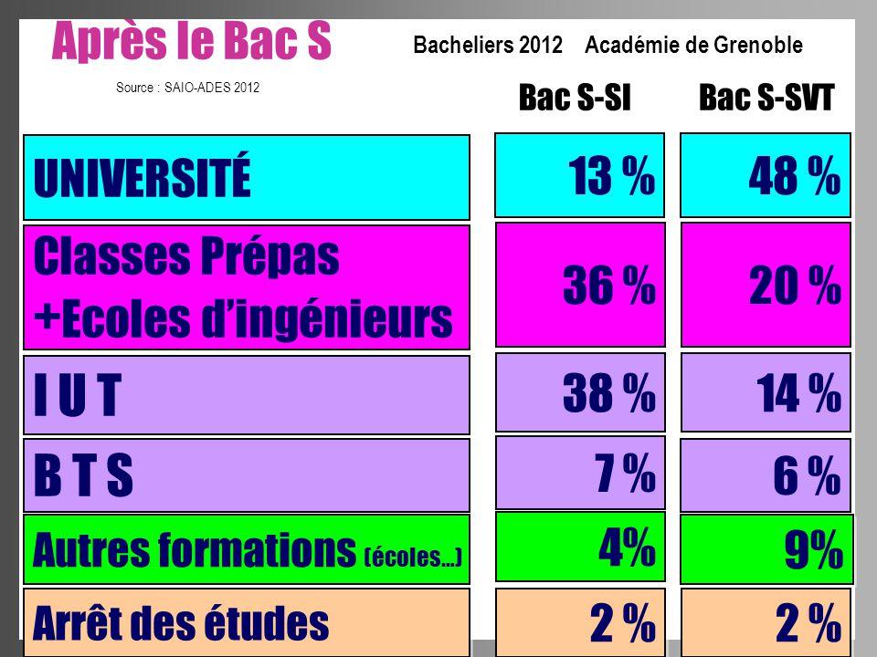 Bacheliers 2012 Académie de Grenoble