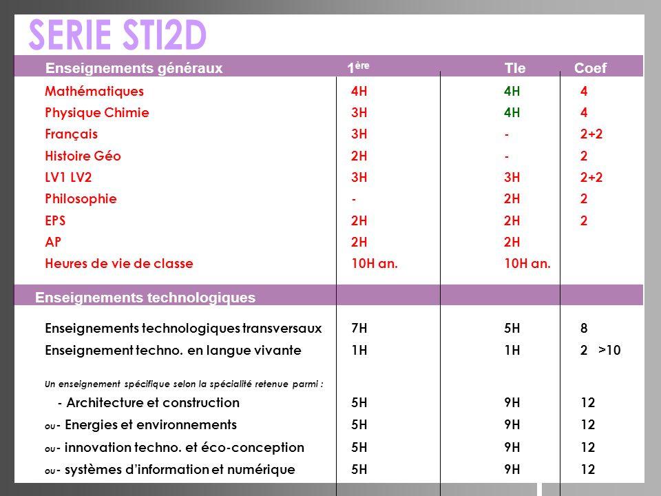 SERIE STI2D Enseignements généraux 1ère Tle Coef