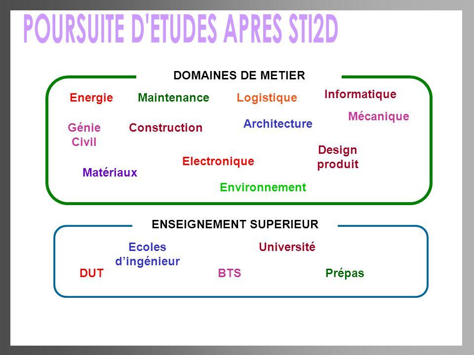 POURSUITE D ETUDES APRES STI2D ENSEIGNEMENT SUPERIEUR