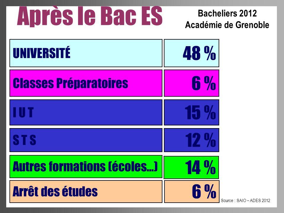 Après le Bac ES 48 % 6 % 15 % 12 % 14 % 6 % UNIVERSITÉ