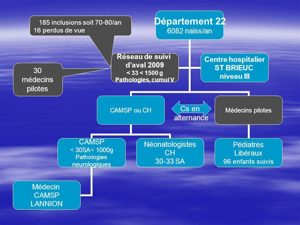 30 médecins pilotes Cs en alternance 185 inclusions soit 70-80/an