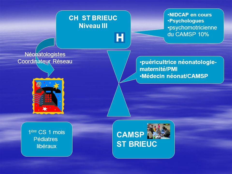 CAMSP ST BRIEUC CH ST BRIEUC Niveau III psychomotricienne du CAMSP 10%