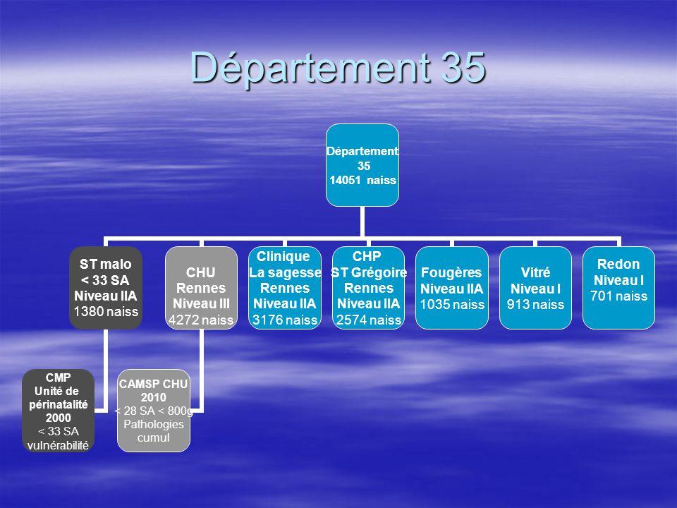Département 35