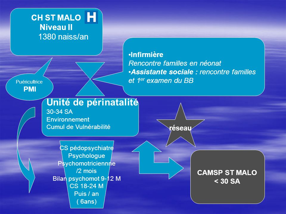 Unité de périnatalité CH ST MALO Niveau II 1380 naiss/an Infirmière