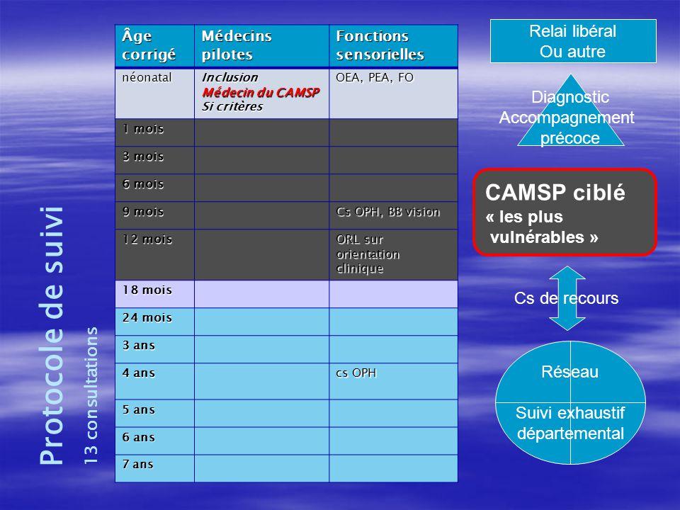 Protocole de suivi CAMSP ciblé Relai libéral Ou autre Diagnostic