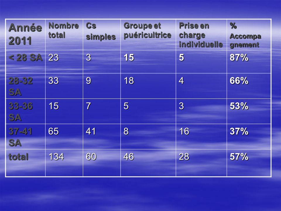 Année 2011 Nombre total. Cs. simples. Groupe et puéricultrice. Prise en charge individuelle. %