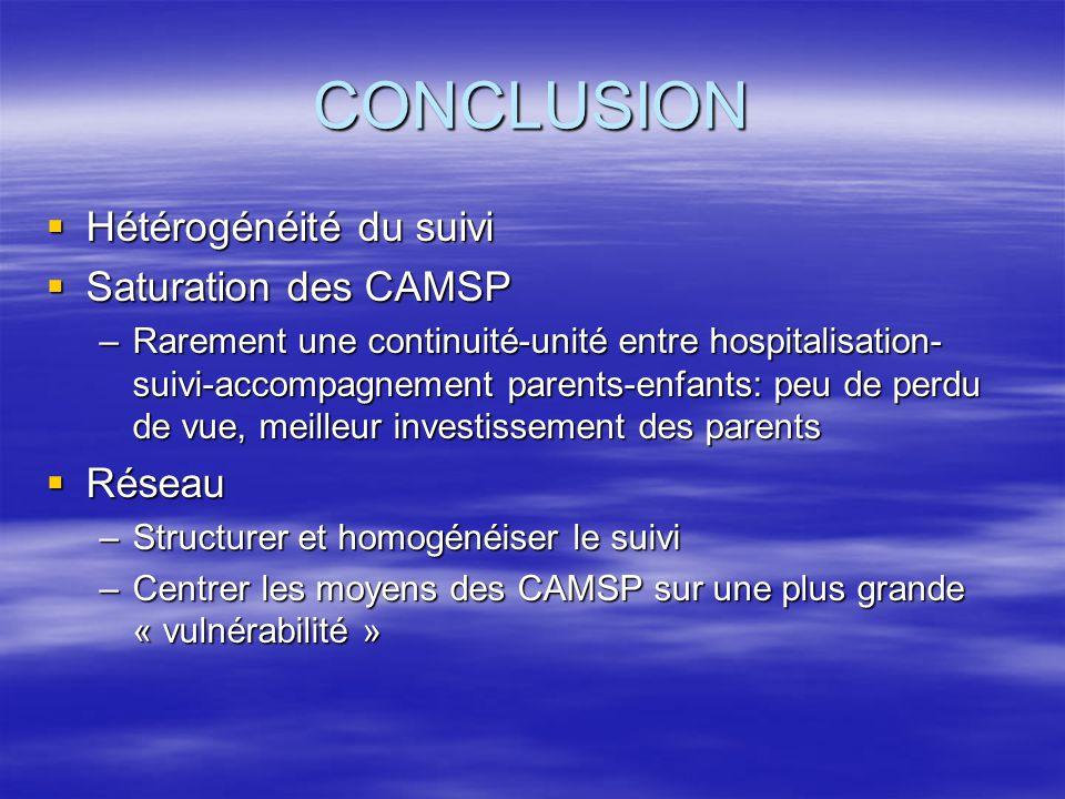 CONCLUSION Hétérogénéité du suivi Saturation des CAMSP Réseau