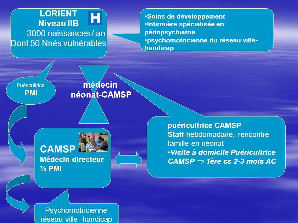 Psychomotricienne réseau ville -handicap