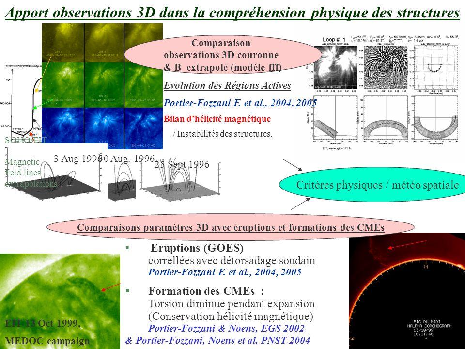 Apport observations 3D dans la compréhension physique des structures