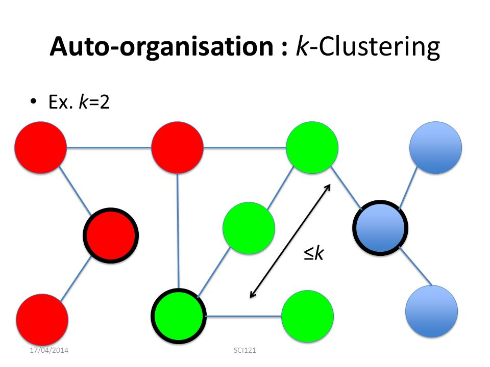 Auto-organisation : k-Clustering