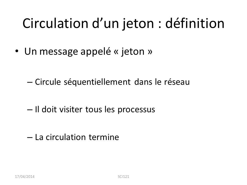 Circulation d'un jeton : définition