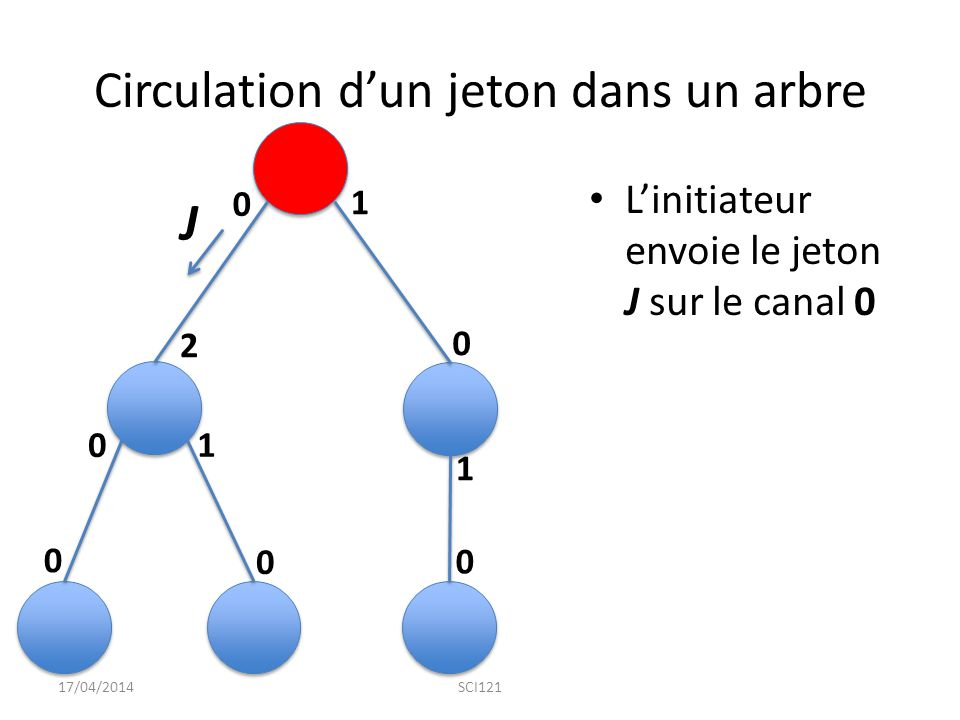 Circulation d'un jeton dans un arbre