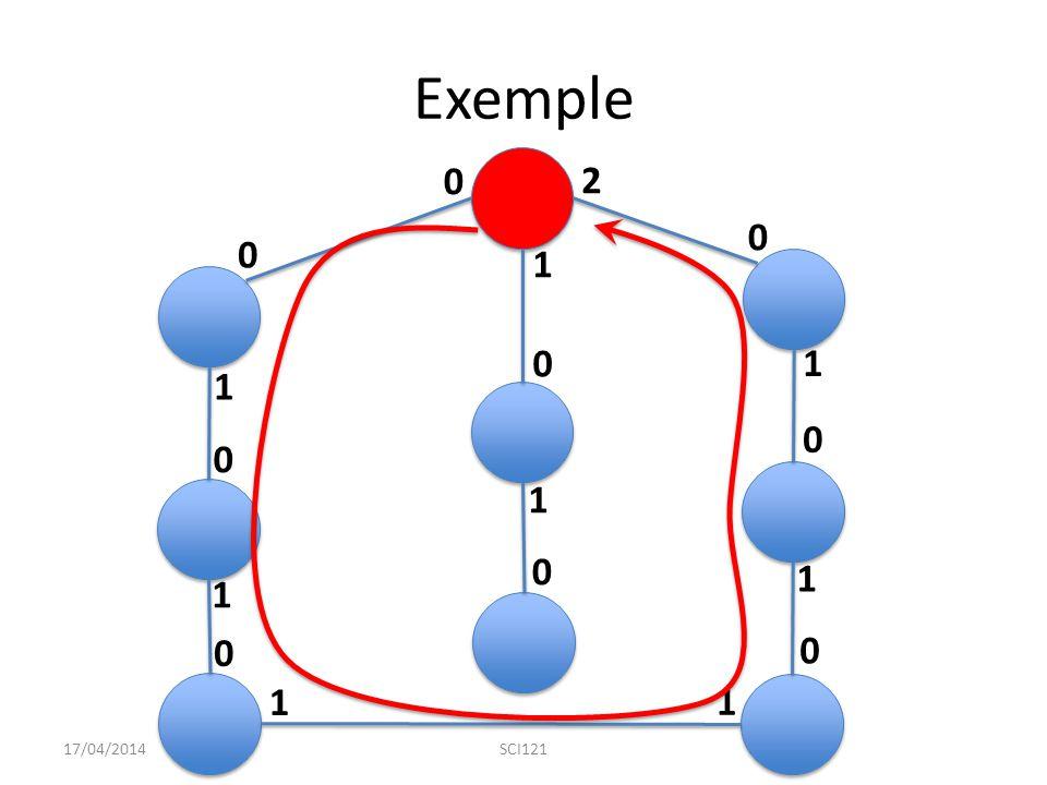 Exemple 2 1 1 1 1 1 1 1 1 17/04/2014 SCI121