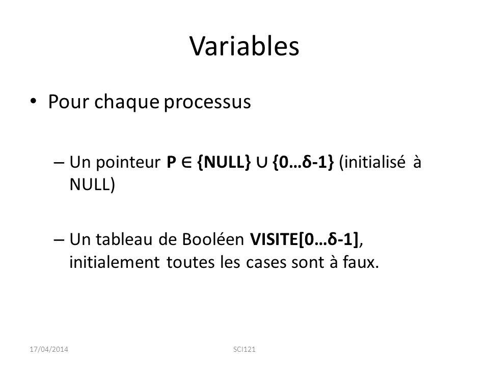 Variables Pour chaque processus
