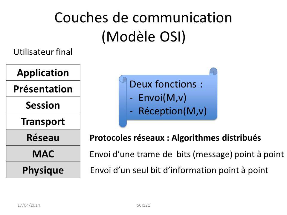 Couches de communication (Modèle OSI)