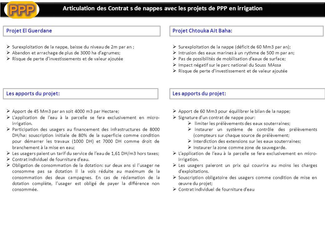 Articulation des Contrat s de nappes avec les projets de PPP en irrigation