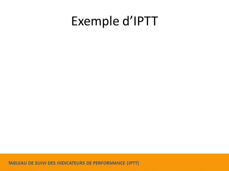 Exemple d'IPTT TABLEAU DE SUIVI DES INDICATEURS DE PERFORMANCE (IPTT)