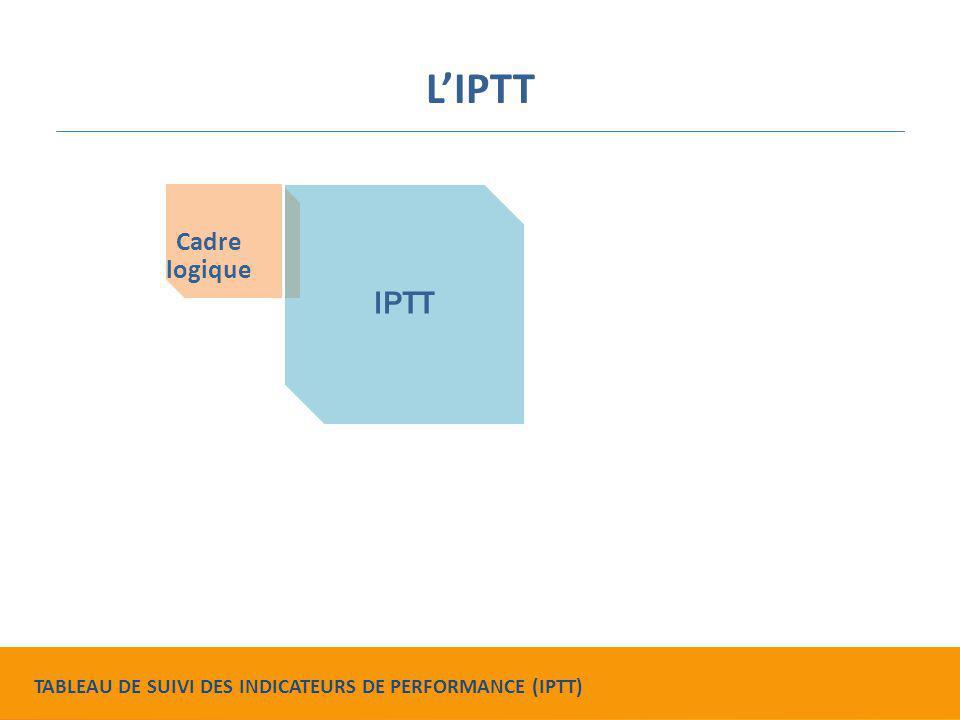 L'IPTT Cadre logique IPTT
