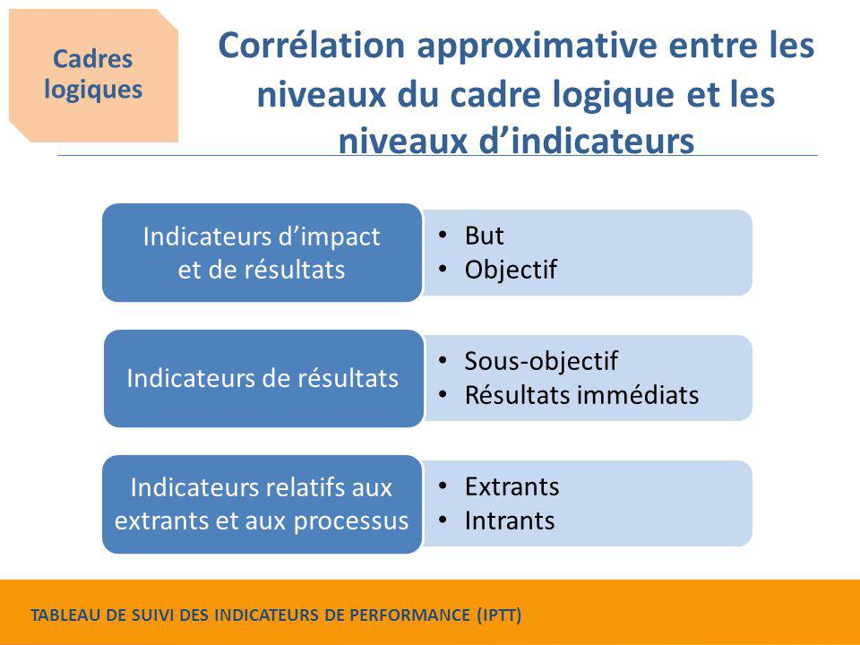Cadres logiques Corrélation approximative entre les niveaux du cadre logique et les niveaux d'indicateurs.