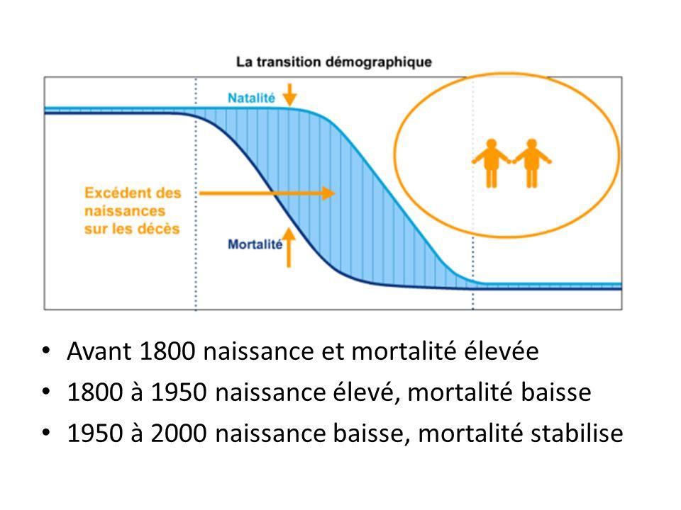 Avant 1800 naissance et mortalité élevée