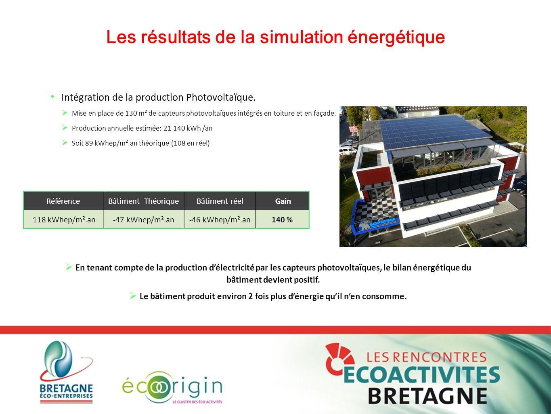 Les résultats de la simulation énergétique