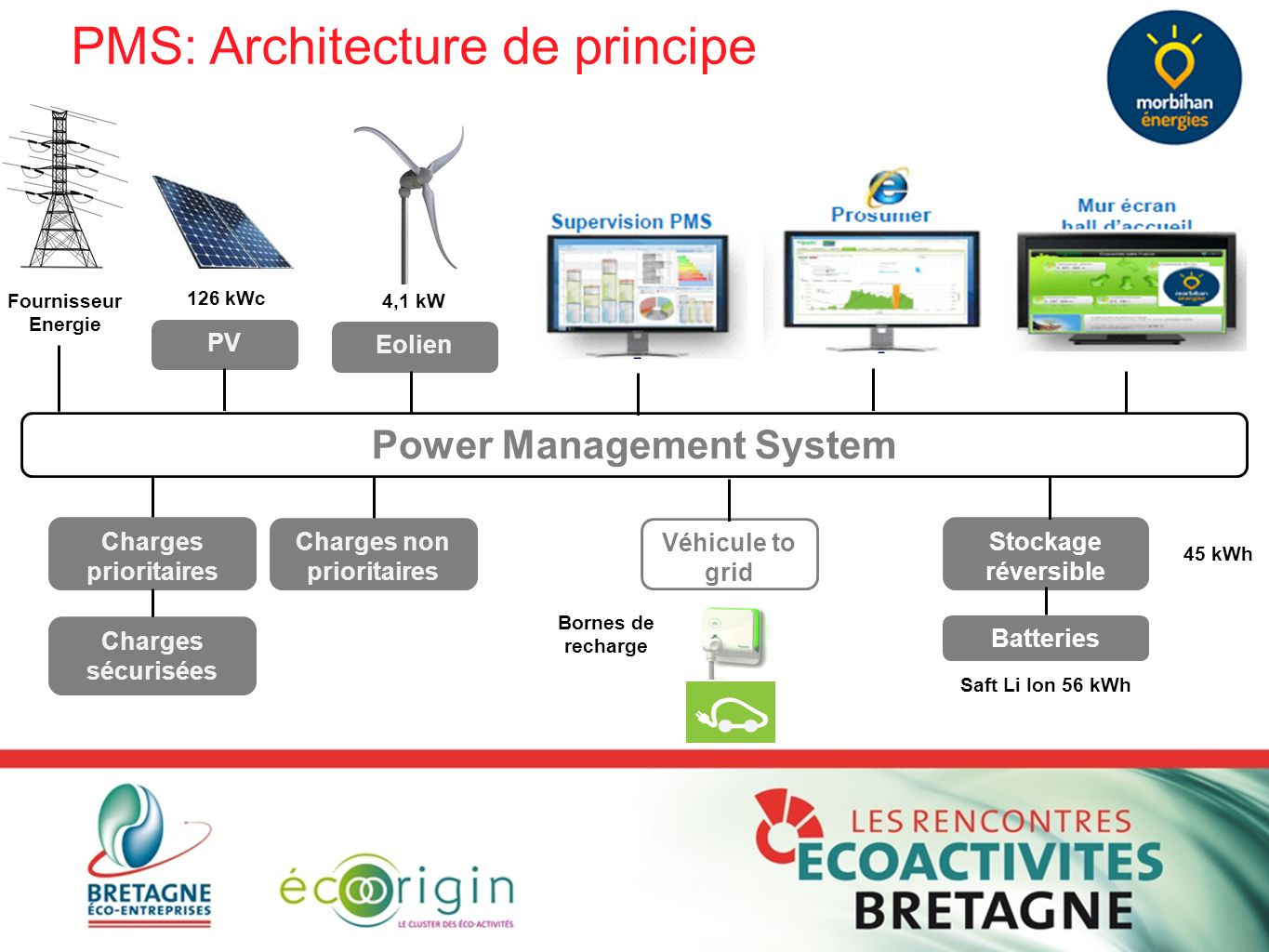 Power Management System Charges non prioritaires