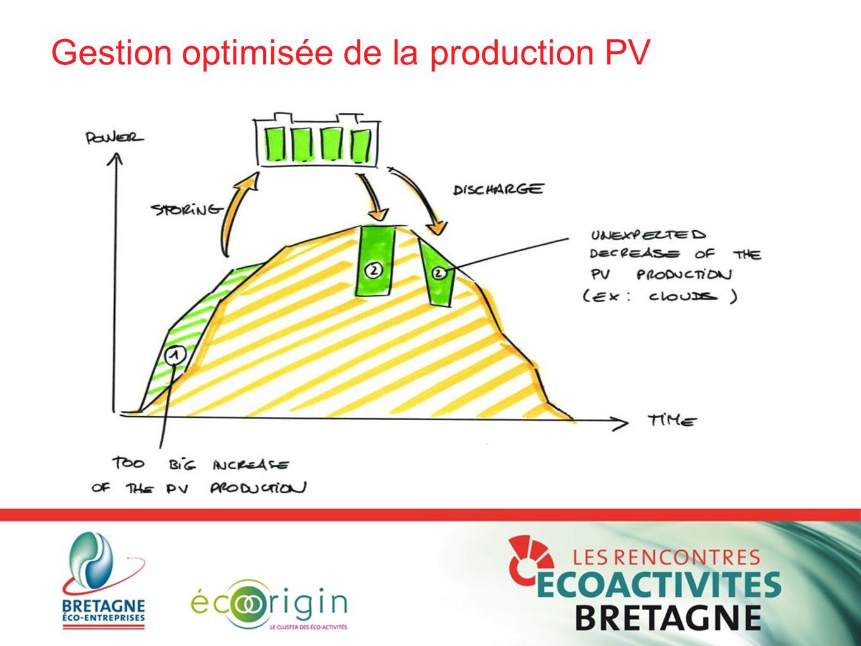 Gestion optimisée de la production PV