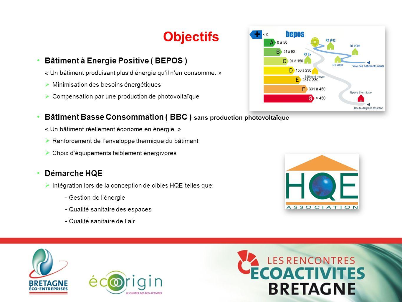 Objectifs Bâtiment à Energie Positive ( BEPOS )