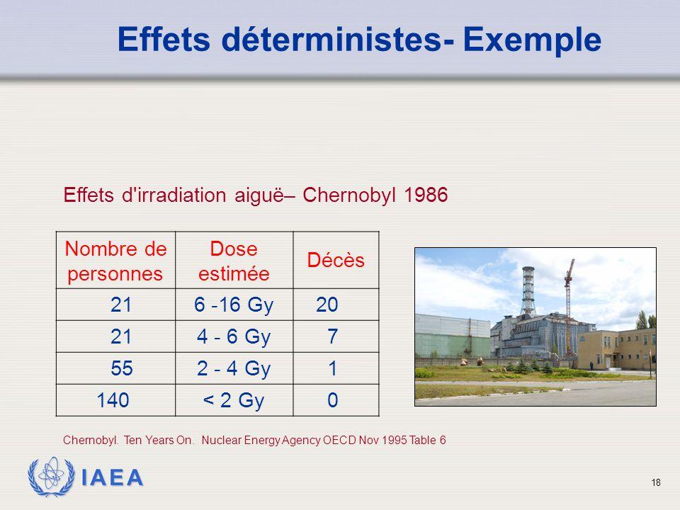 Effets déterministes- Exemple
