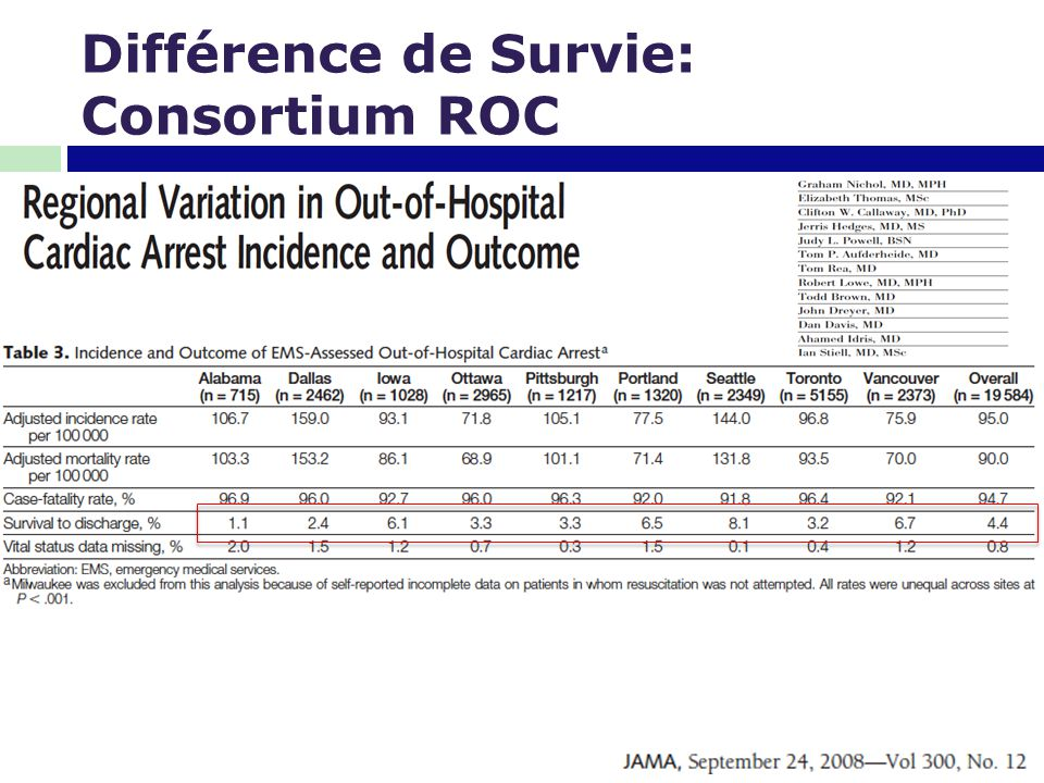 Différence de Survie: Consortium ROC