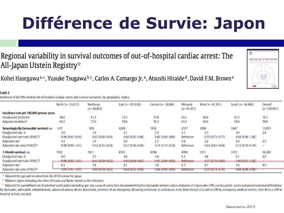 Différence de Survie: Japon