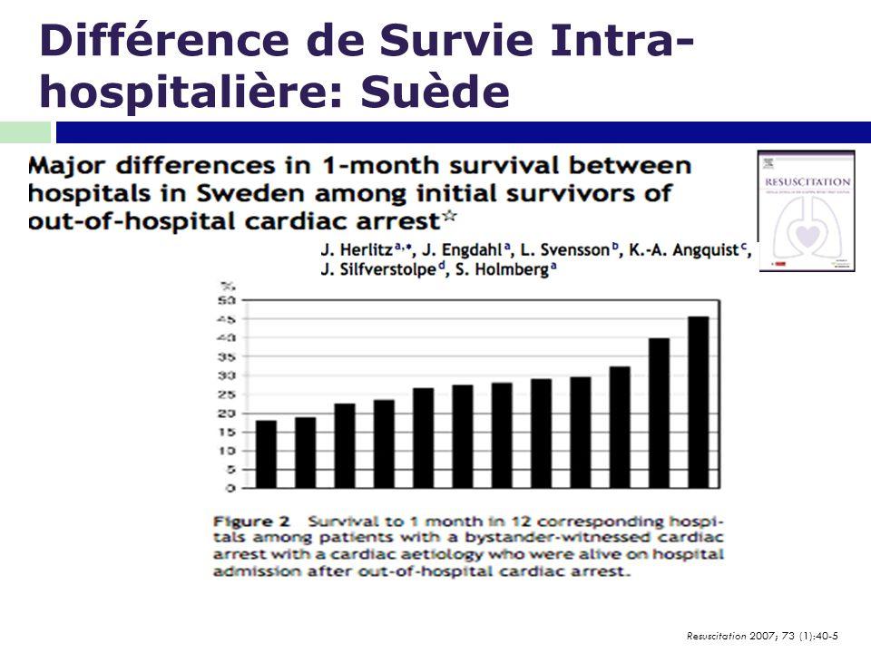 Différence de Survie Intra-hospitalière: Suède