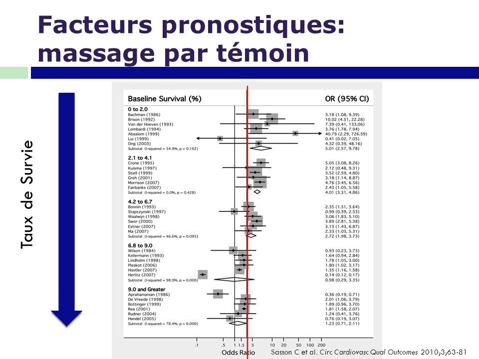 Facteurs pronostiques: massage par témoin