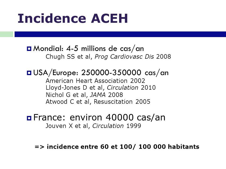 Incidence ACEH Mondial: 4-5 millions de cas/an