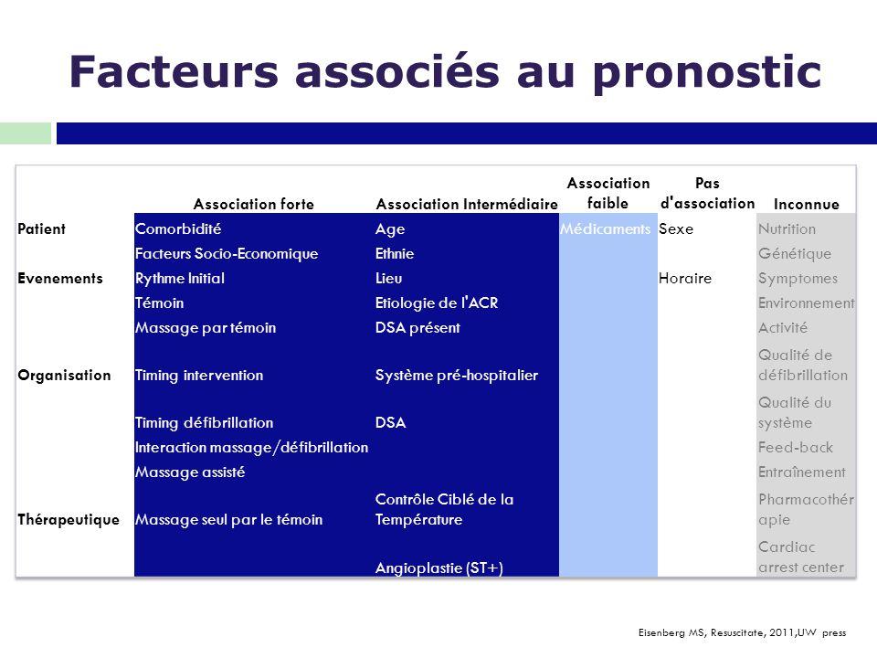 Facteurs associés au pronostic