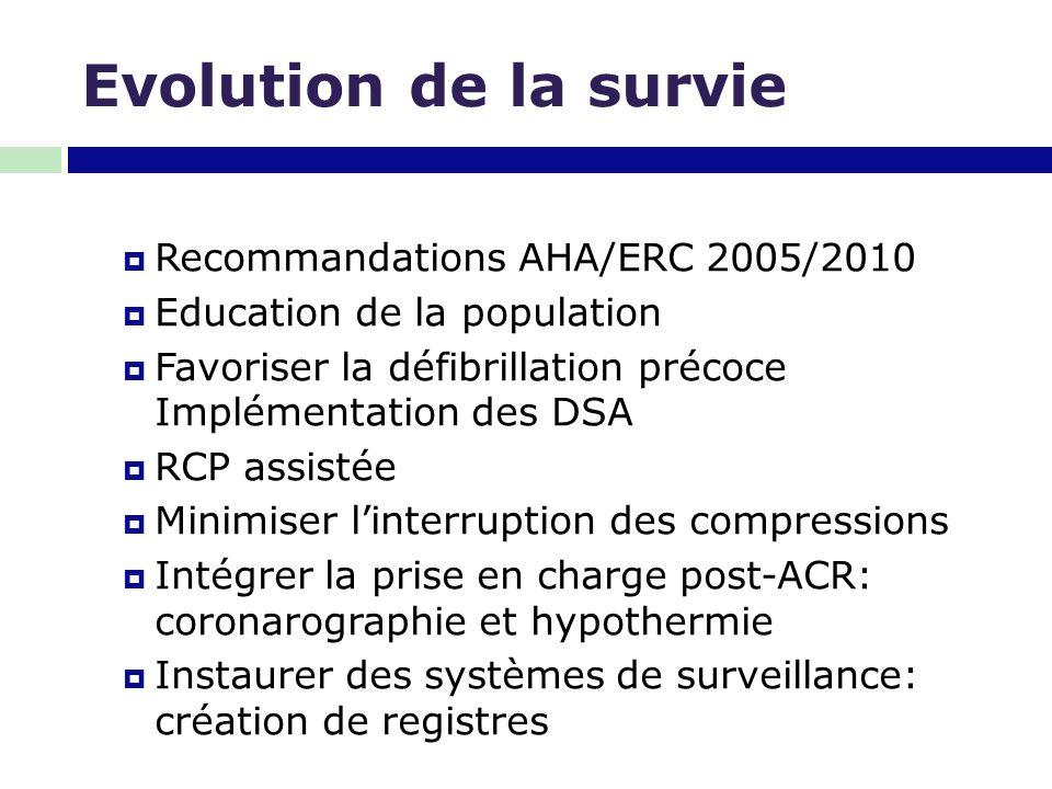 Evolution de la survie Recommandations AHA/ERC 2005/2010