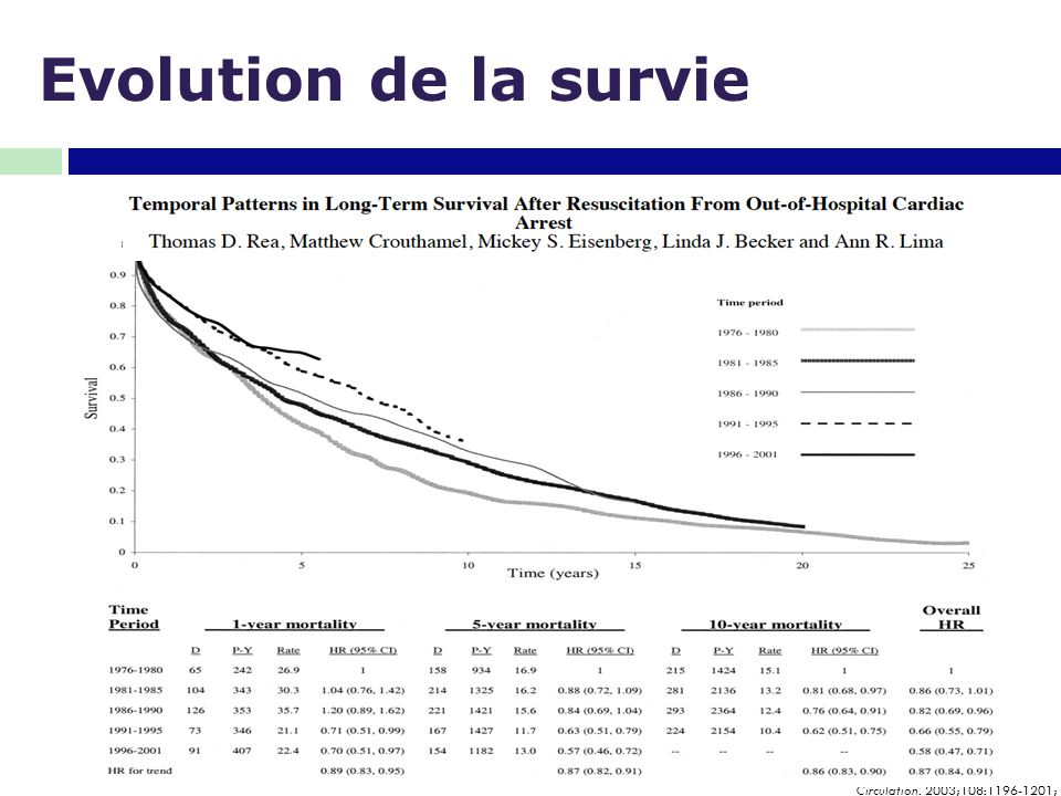 Evolution de la survie Circulation. 2003;108:1196-1201;