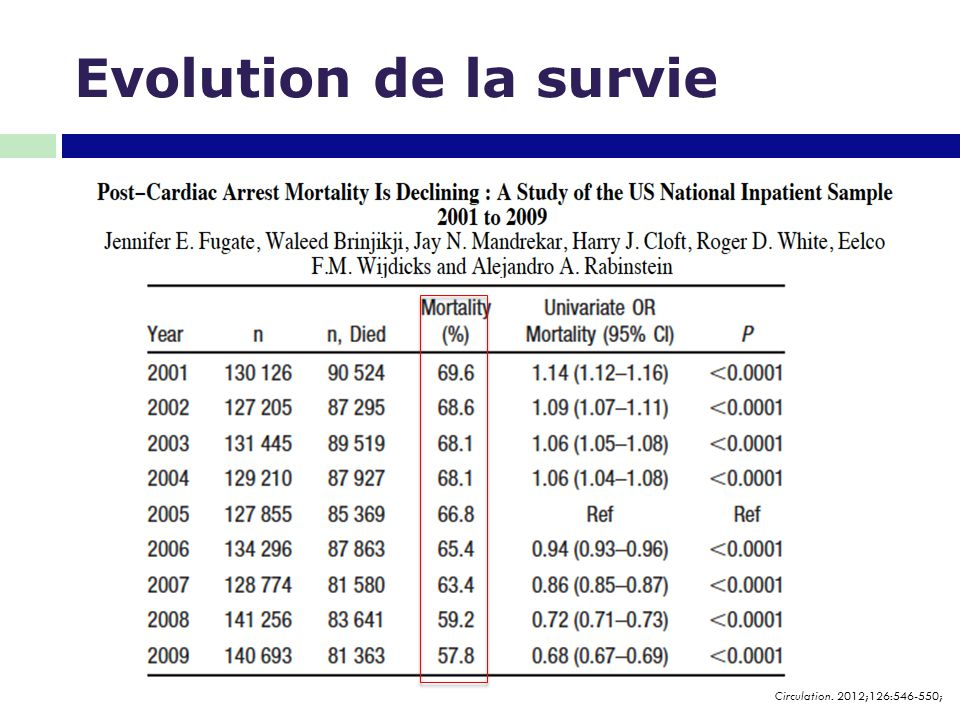 Evolution de la survie Circulation. 2012;126:546-550;