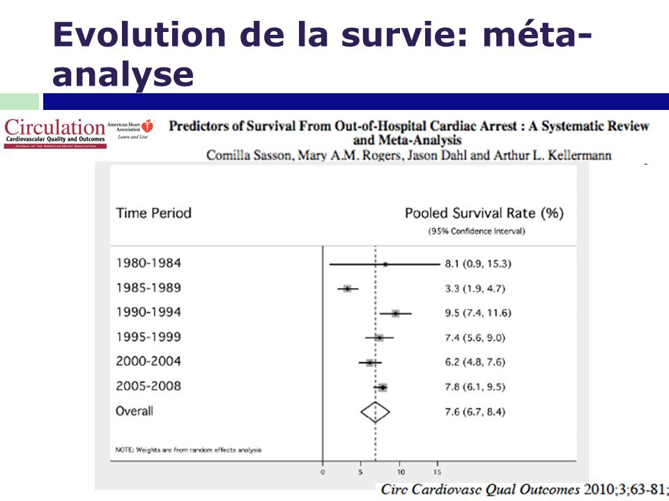 Evolution de la survie: méta-analyse