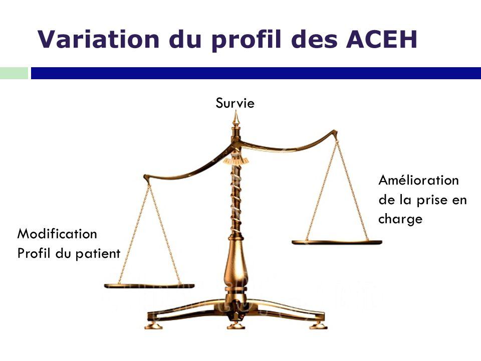 Variation du profil des ACEH