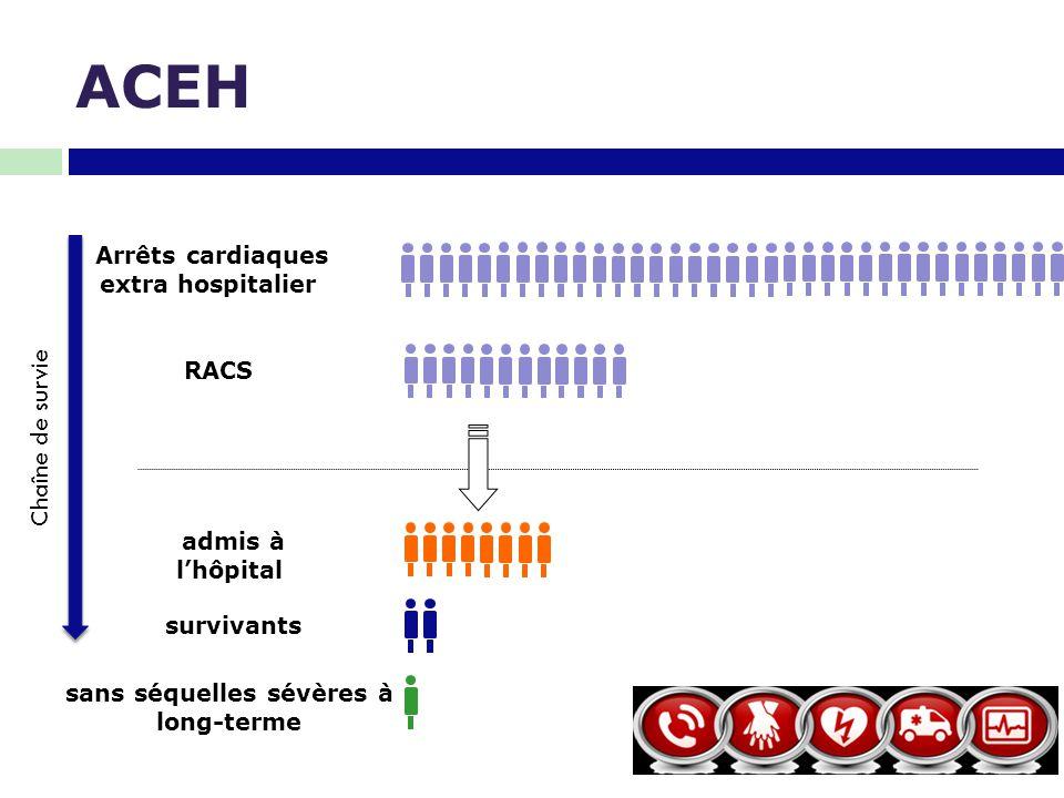 ACEH Chaîne de survie Arrêts cardiaques extra hospitalier RACS