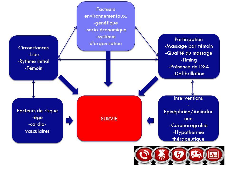 Facteurs environnementaux: -génétique -socio-économique