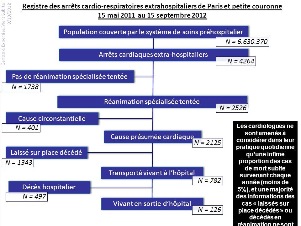 Population couverte par le système de soins préhospitalier