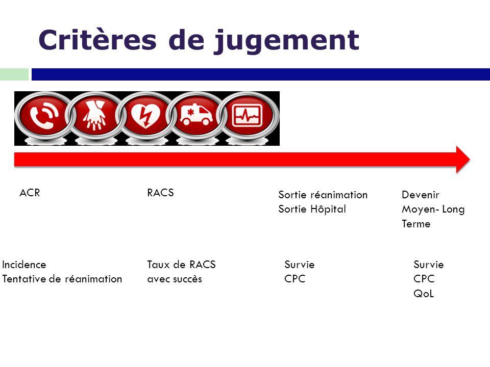Critères de jugement ACR RACS Sortie réanimation Sortie Hôpital